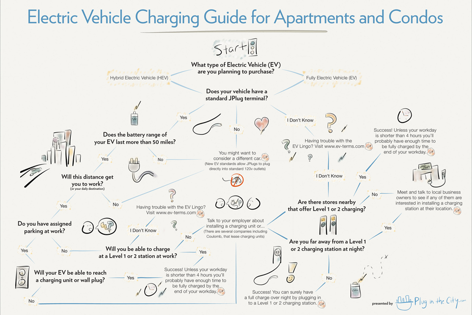 EV Charging in Apartments